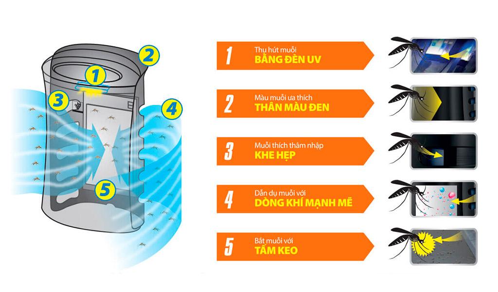 Quá trình bắt muỗi của máy lọc không khí Sharp FP-GM30E