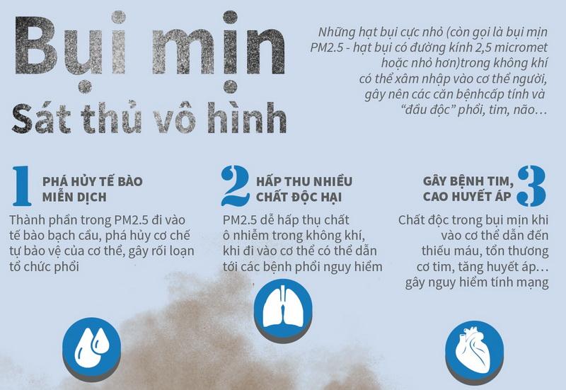 Bụi mịn PM2.5